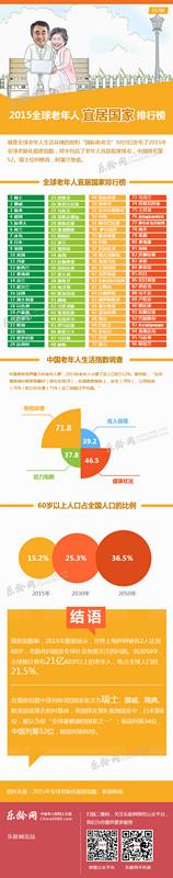 2015年全球老年人宜居国家排行榜.jpg