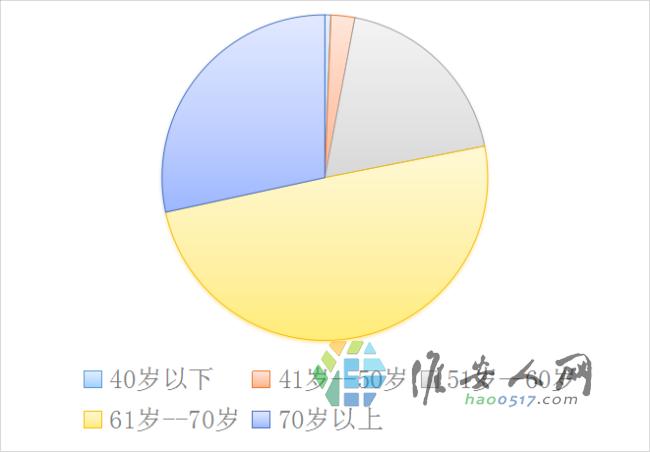 老年人理财调查报告 (1).png