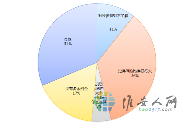老年人理财调查报告 (13).png