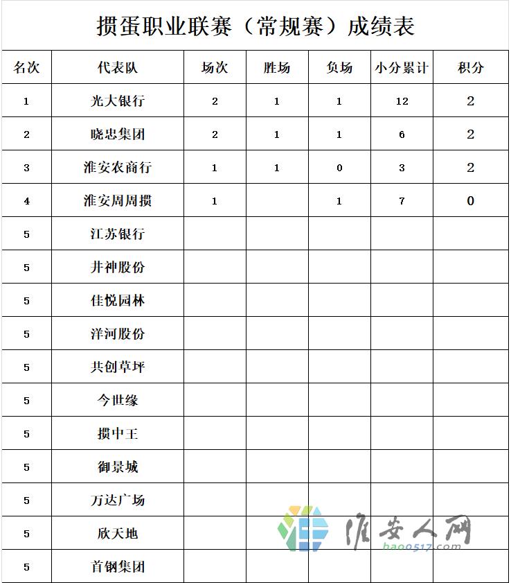 掼蛋职业联赛(常规赛)成绩表(第三轮).png